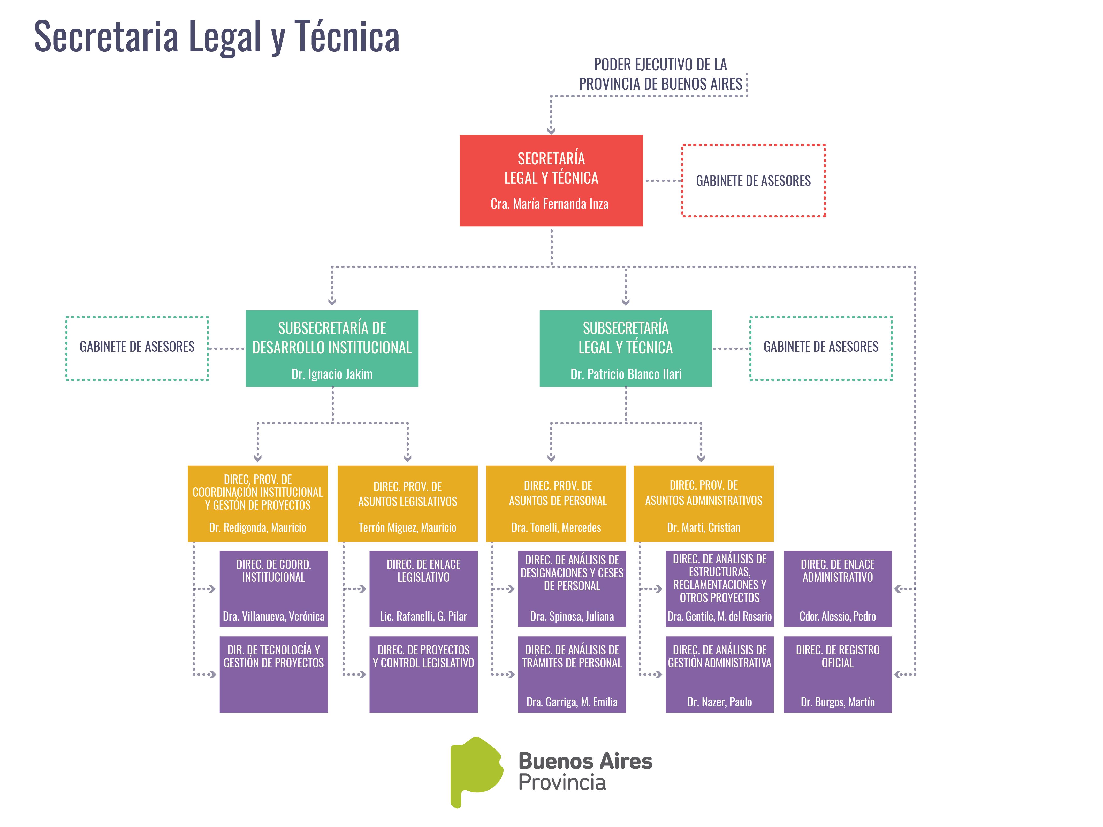Organigrama Secretaria Legal y Técnica