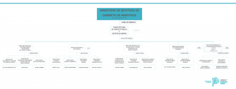 Subsecretaría de Empleo Público y Gestión de Bienes